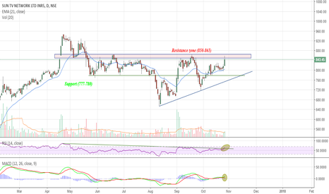 SUNTV: Sun about to Rise? Possible Breakout coming?