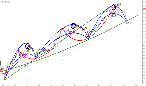 BA: Boeing - Weekly Chart - Losing Altitude?