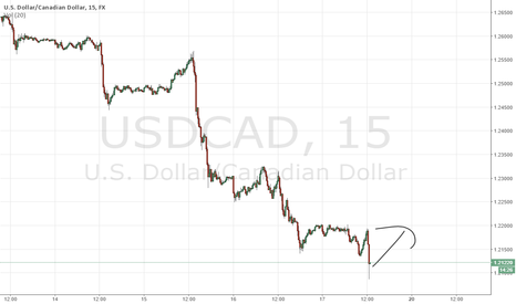 USDCAD: #3 - LONG USD/CAD