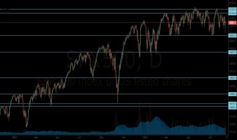 SPX500: SPX500 Charting :)