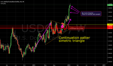 USDCAD: Time to short usdcad after long impulse exhaustion
