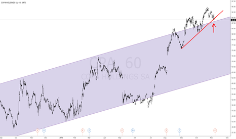 CPA: Copa Airlines at double support