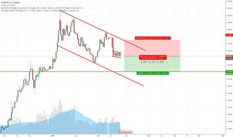 USDTRY: USD/TL Grafiği