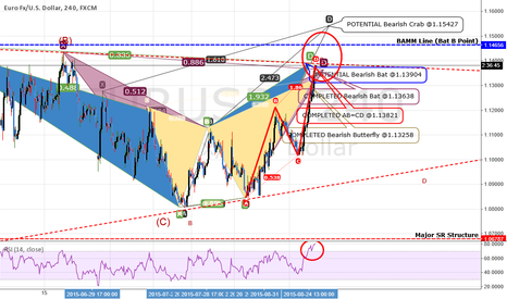 EURUSD: CORRECTION: EURUSD: OVERWHELMING Confluence For A SELL!
