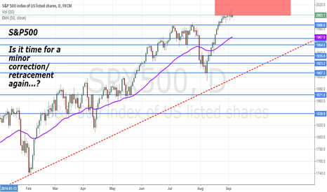 SPX500: S&P500: is it time for a minor correction again?