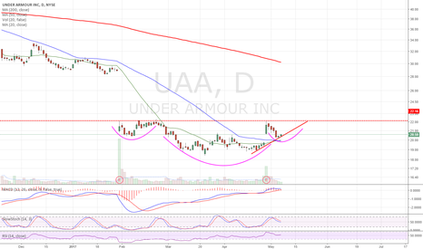 UAA: At uptrend line support. Possible inverse H&S