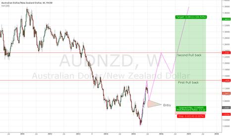 AUDNZD: AUD/NZD - Prediction