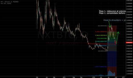 NXTBTC: NXT possible rebounce