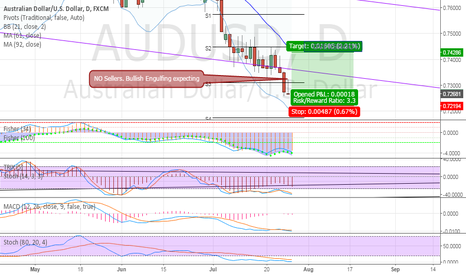 AUDUSD: Everything is on the chart!