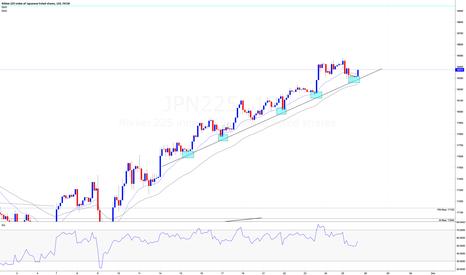 JPN225: JPN225 - LONG