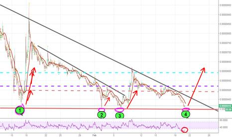 TRXBTC: Time to buy some Tron- TRX