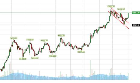 MRF: MRF Analysis...Twist of Market !!