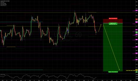 USOIL: Swing short in Crude