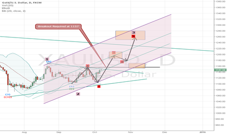 XAUUSD: Gold (Probable Bullish Elliot Wave)