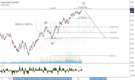 USOIL: BLACK GOLD US CRUDE OIL SELL SET UP