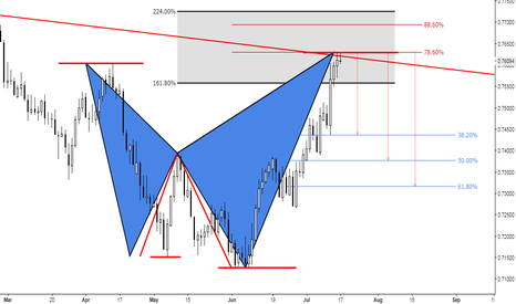 CADCHF: (2days) Bearish at Structure with an Advanced Pattern Formation