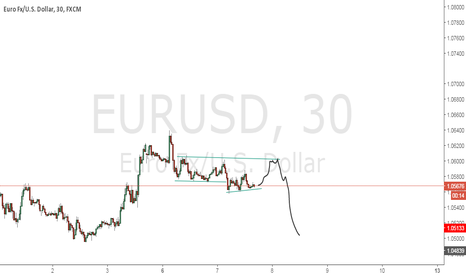 EURUSD: possible test up resistance