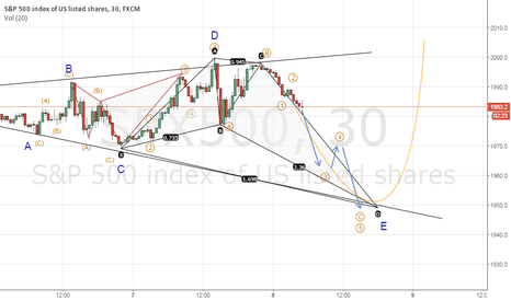SPX500: SPX Update_Bullish Crab