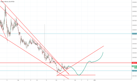 ANTBTC: ANT/BTC idea of dubble bottom... and reverse trend