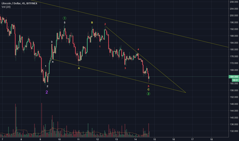 LTCUSD: LTC/USD |  Possibility No.1
