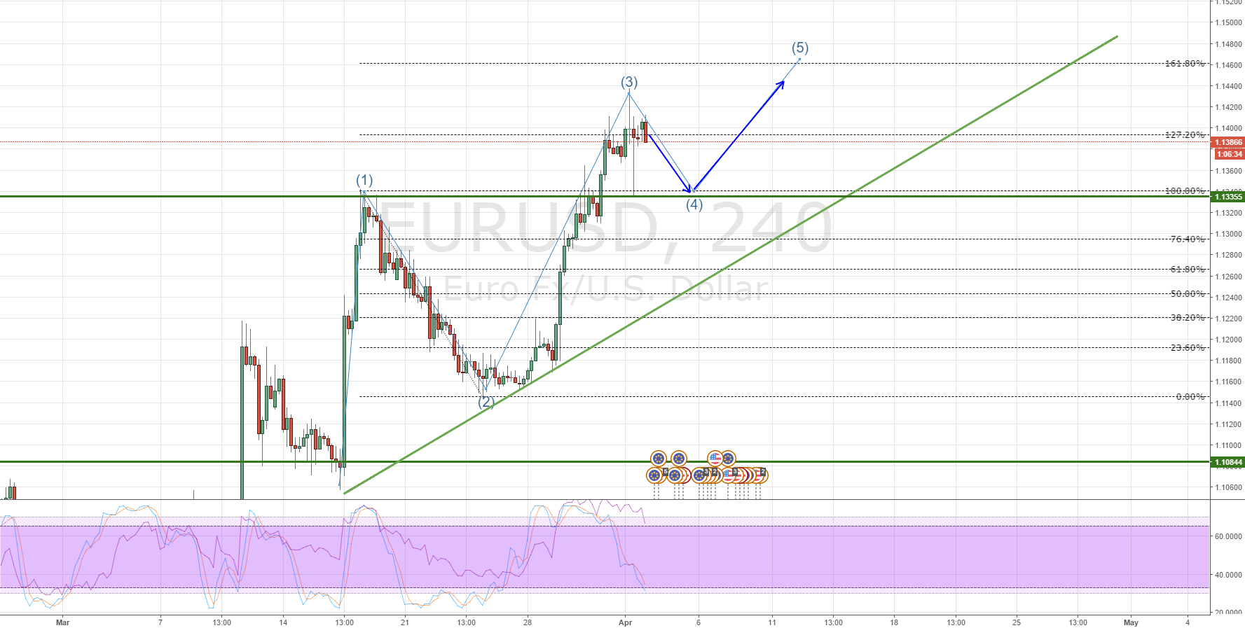 EURUSD Retracing then heading higher?