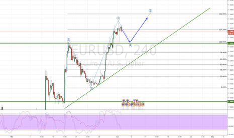 EURUSD: EURUSD Retracing then heading higher?