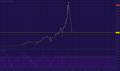 BTCUSD: btc , sell off anticipation