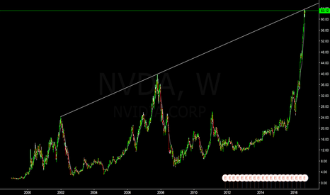 NVDA: NVDA - Take your profit and wait.