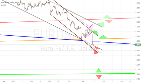 EURUSD: EURUSD Forecast(6-10 october)