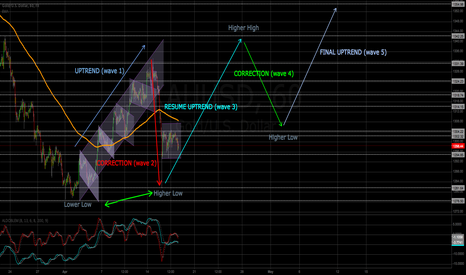 XAUUSD: Gold is in an Elliott Wave 2 (first correction)