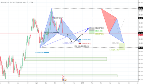 AUDJPY: AUD JPY D1  bullish  Gartley + ABCD