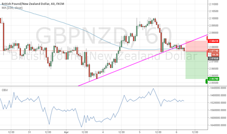 GBPNZD: Trade below SMA100