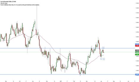 EURCAD: EUR/CAD Short confirmed trend change