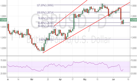 GBPUSD: GBP/USD – Sell on rise