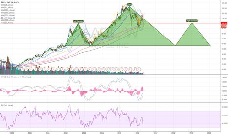 AAPL: AAPL giant HS pattern in making