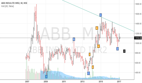 ABB: ABB - Long term investment Buy