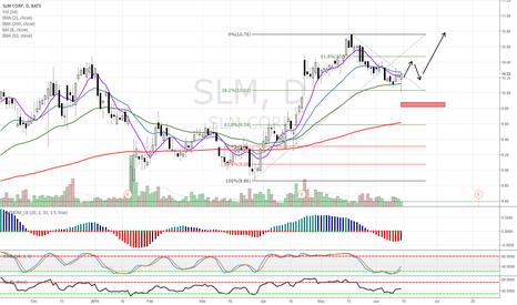 SLM: $SLM Long Idea from trend pullback