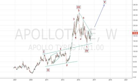 APOLLOTYRE: Bullish on Apollo Tyres (long term perspective)