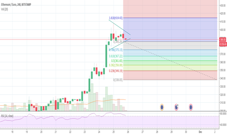 ETHEUR: ETHEUR Consolidation before breaking higher?