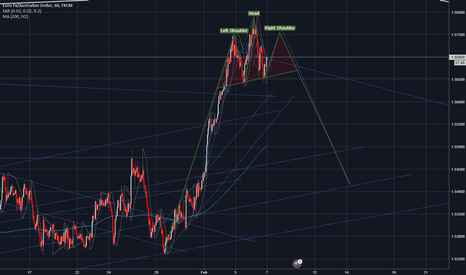 EURAUD: EURAUD  // TIME TO SELL  %% H&S   PATTERN %% OVERBOUGHT