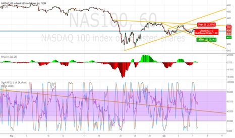 NAS100: Expecting additional Short term downside on NAS100