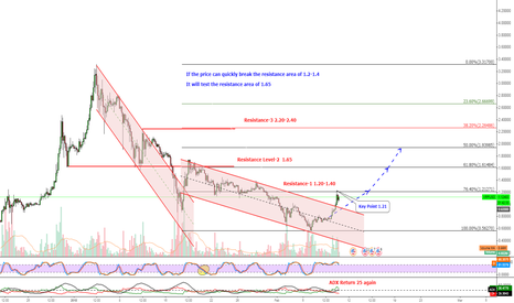 XRPUSD: XRP[UPDATE] New support Level 1.00