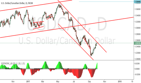 USDCAD: sell sell sell