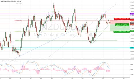 NZDUSD: NZDUSD sell