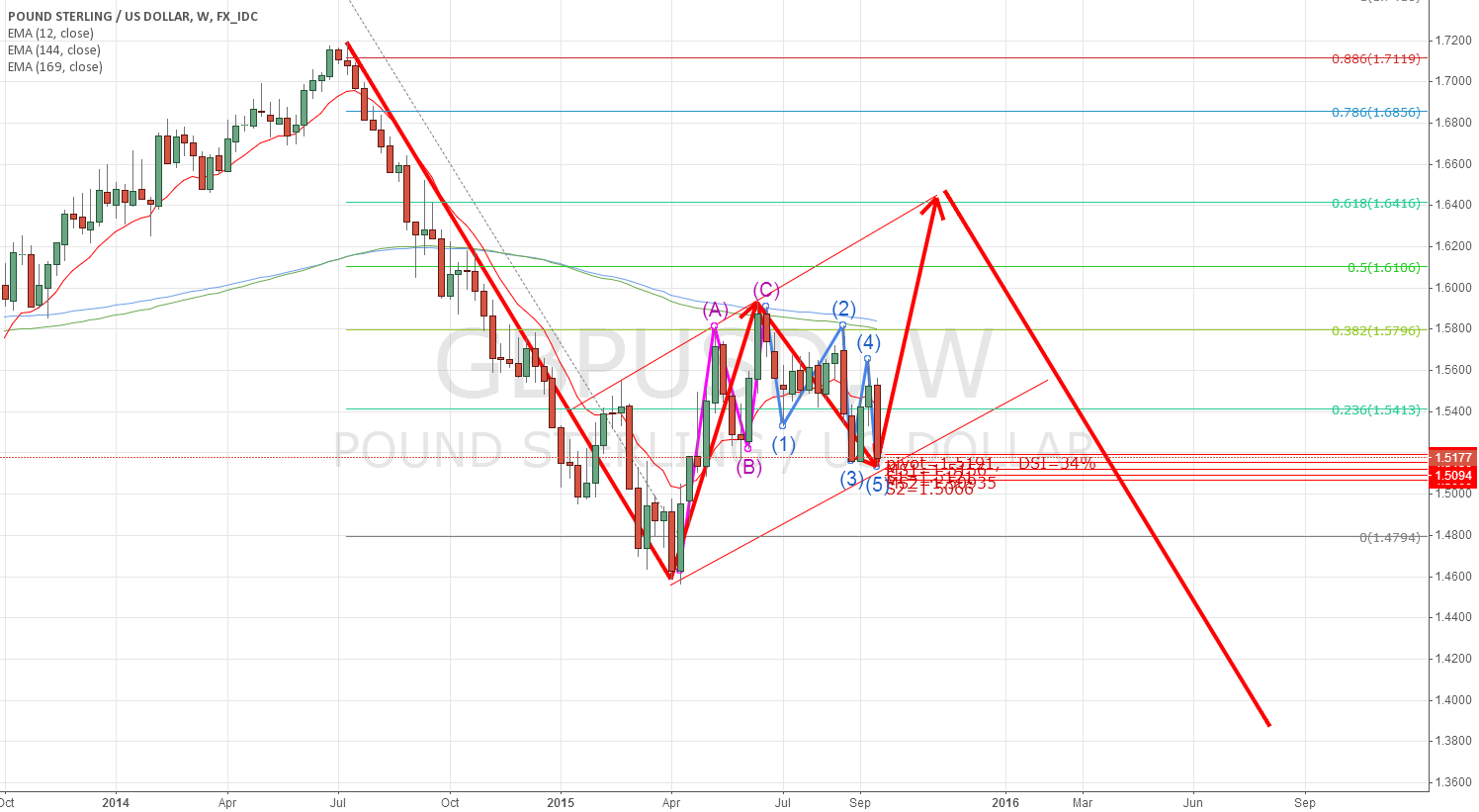 gbpusd: how waves go?