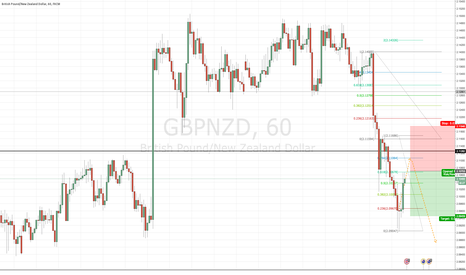 GBPNZD: Quick GBPNZD Sell