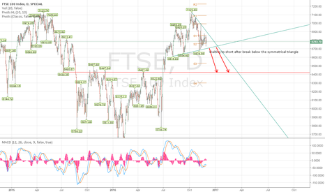FTSE: Waiting for breakout the triangle