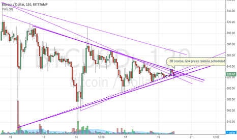 BTCUSD: BTC is exiting the Triangle and entering the Diamond of Truth