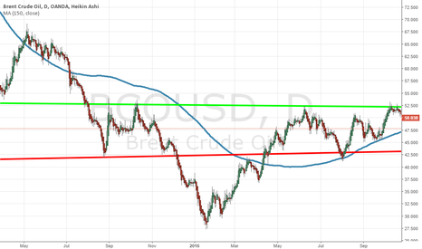 BCOUSD: Long term channel on BCOUSD