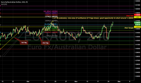 EURAUD: Nice area of confluence
